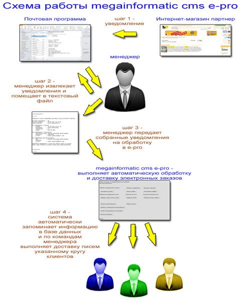 megainformatic cms e-pro схема